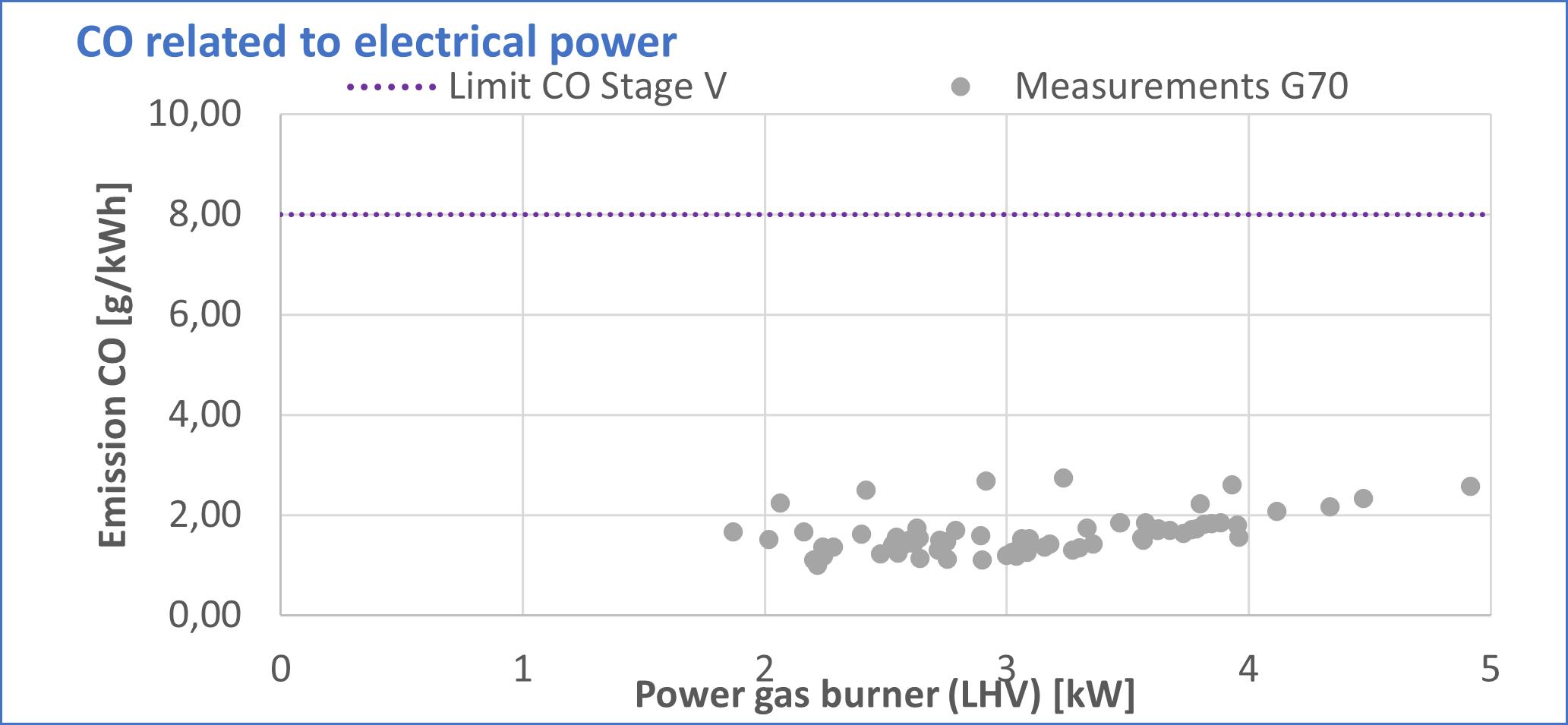 MobilGen G70 CO Emissions