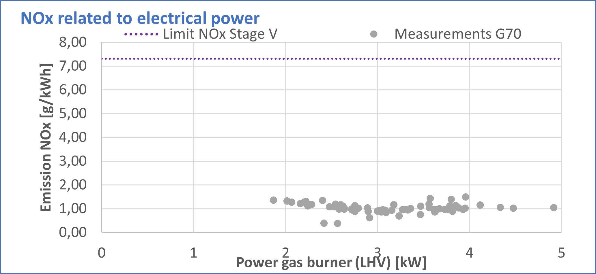 MobilGen G70 NOx Emissions